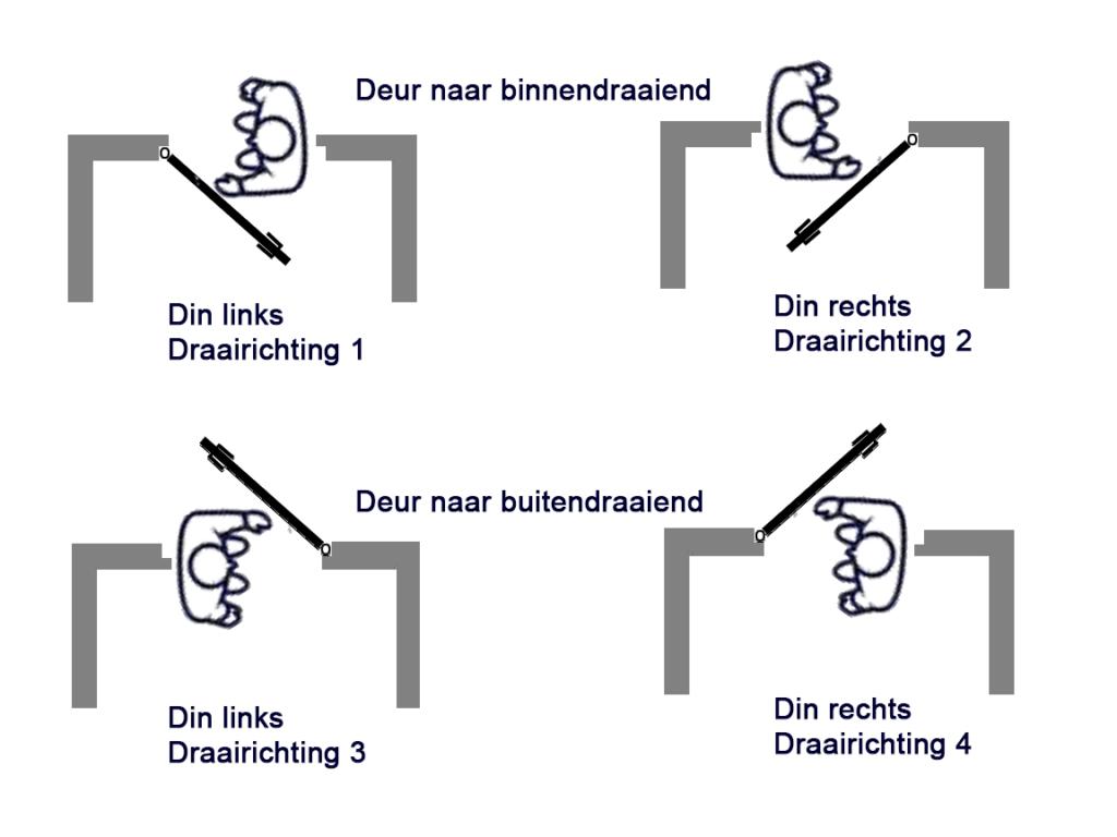 Draairichting deur bepalen. Binnendraaiend of buitendraaiend